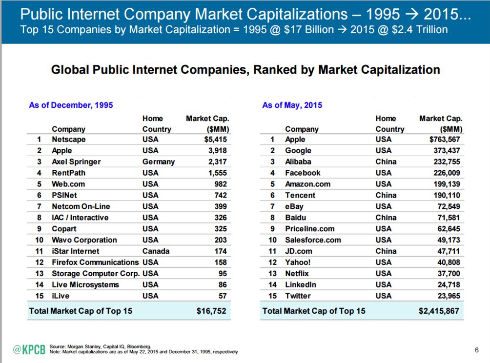 חברות טכנולוגיה