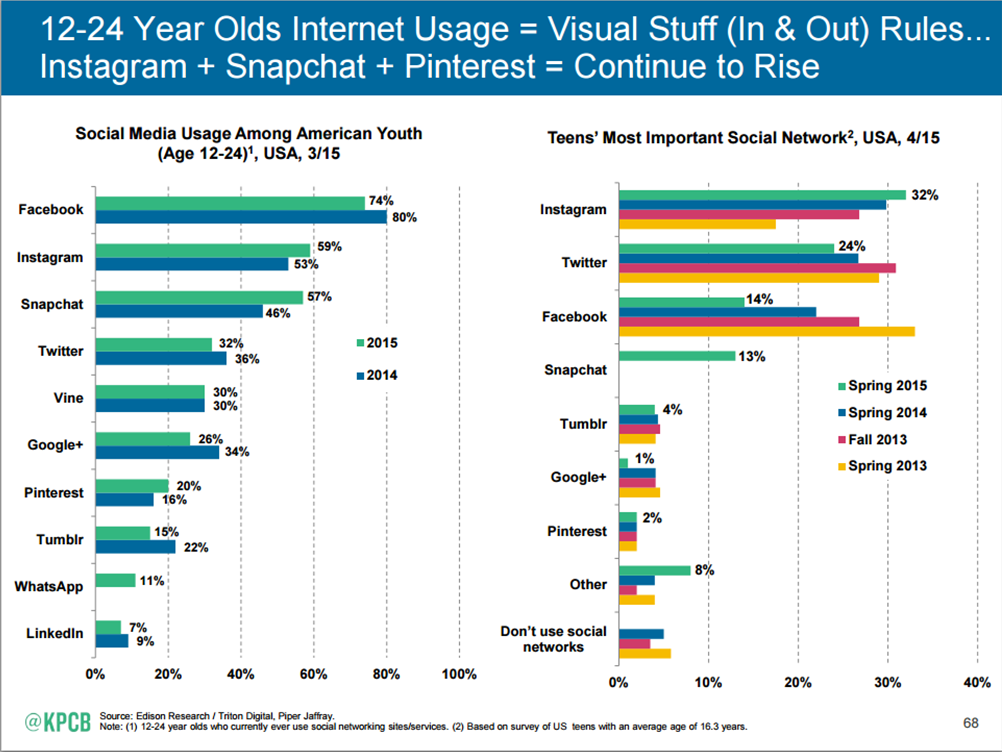 youth usage