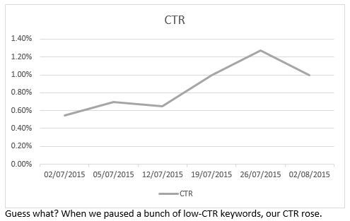 When we paused a bunch of low-CTR keywords, our CTR rose