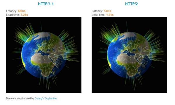 HTTP1 Vs. HHTP2
