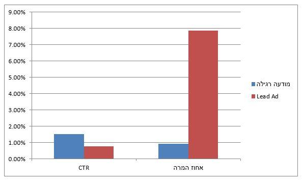 CTR, אחוזי המרה