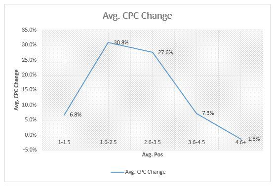 avg CPC change