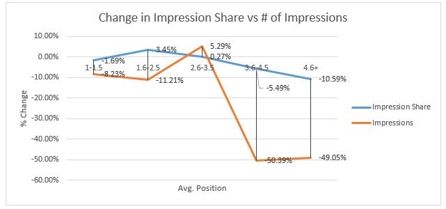 change in impression share vs # of  impression