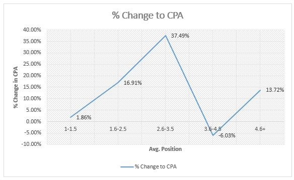 change to CPA