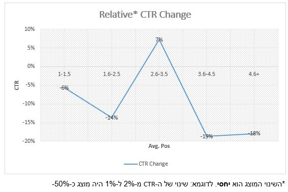 relative CTR change