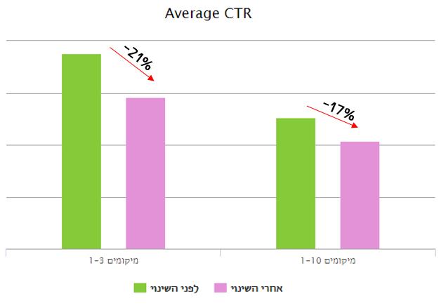 גרף CTR ממוצע