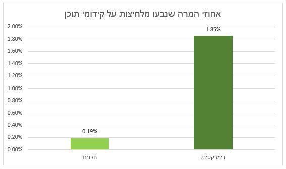 אחוזי המרה קידומי תוכן
